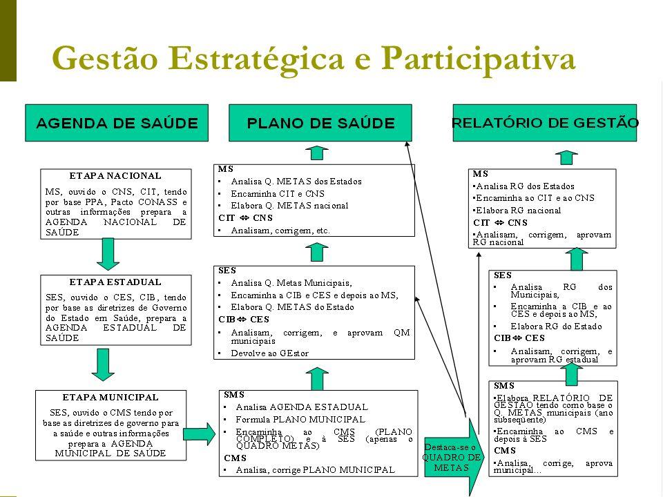 Gestão Estratégica e Participativa