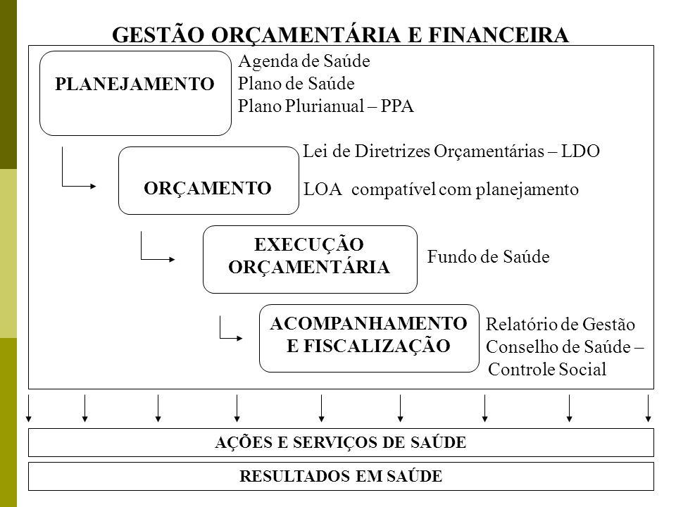 RESULTADOS EM SAÚDE AÇÕES E SERVIÇOS DE SAÚDE Agenda de Saúde Plano de Saúde Plano Plurianual – PPA Lei de Diretrizes Orçamentárias – LDO LOA compatív