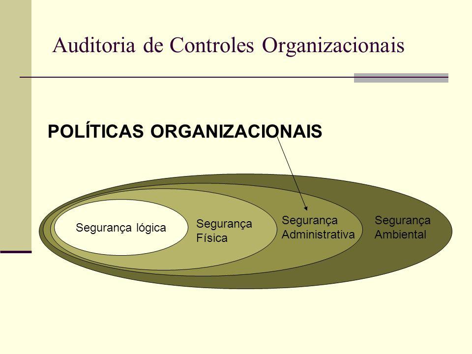 Auditoria de Controles Organizacionais POLÍTICAS ORGANIZACIONAIS Segurança lógica Segurança Física Segurança Administrativa Segurança Ambiental