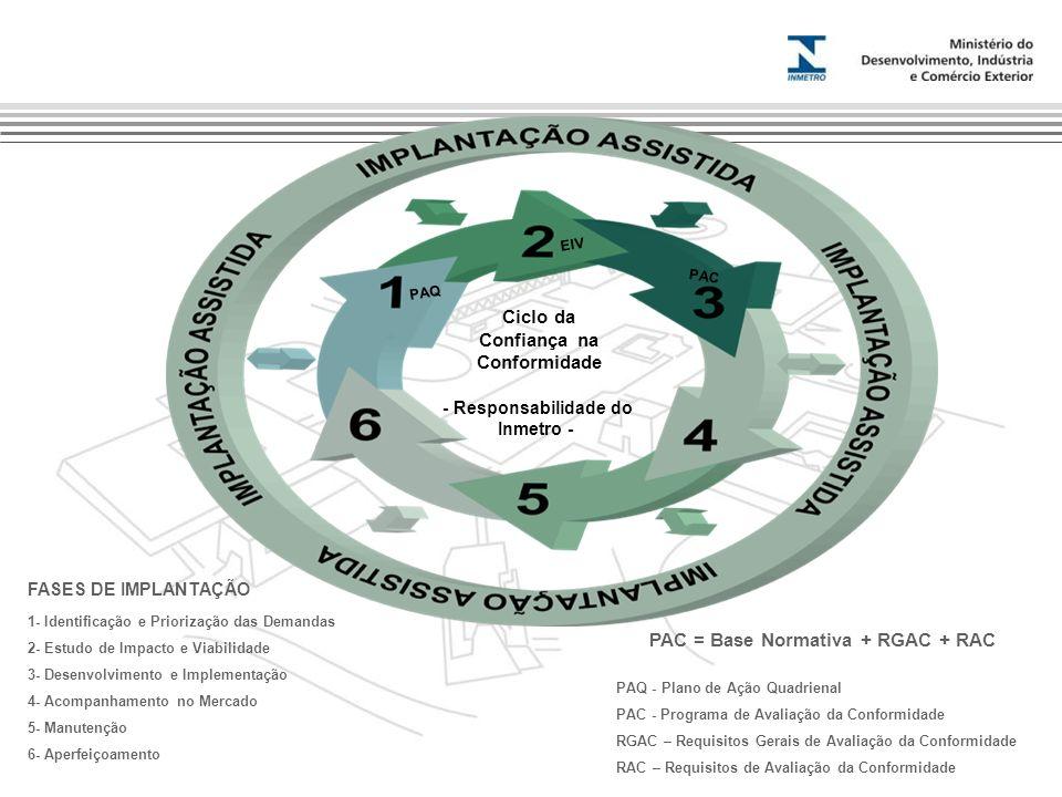 Ciclo da Confiança na Conformidade - Responsabilidade do Inmetro - 1- Identificação e Priorização das Demandas 2- Estudo de Impacto e Viabilidade 3- Desenvolvimento e Implementação 4- Acompanhamento no Mercado 5- Manutenção 6- Aperfeiçoamento PAC = Base Normativa + RGAC + RAC PAQ EIV PAC FASES DE IMPLANTAÇÃO PAQ - Plano de Ação Quadrienal PAC - Programa de Avaliação da Conformidade RGAC – Requisitos Gerais de Avaliação da Conformidade RAC – Requisitos de Avaliação da Conformidade