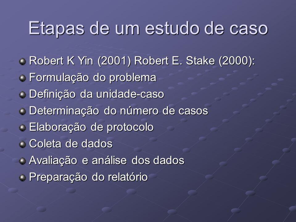 Etapas de um estudo de caso Robert K Yin (2001) Robert E. Stake (2000): Formulação do problema Definição da unidade-caso Determinação do número de cas