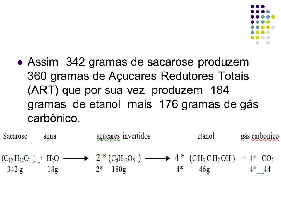 Assim 342 gramas de sacarose produzem 360 gramas de Açucares Redutores Totais (ART) que por sua vez produzem 184 gramas de etanol mais 176 gramas de g