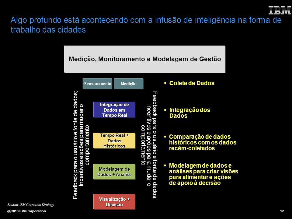 @ 2010 IBM Corporation12 Medição, Monitoramento e Modelagem de Gestão MediçãoSensoramento Integração de Dados em Tempo Real Tempo Real + Dados Históri