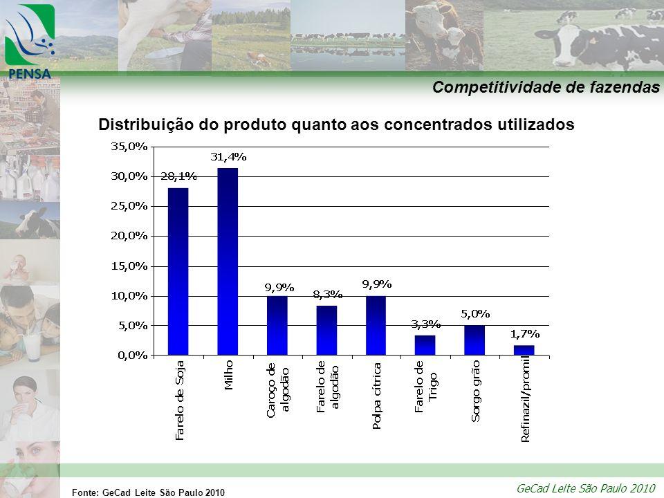 GeCad Leite São Paulo 2010 Competitividade de fazendas Distribuição do produto quanto aos concentrados utilizados Fonte: GeCad Leite São Paulo 2010