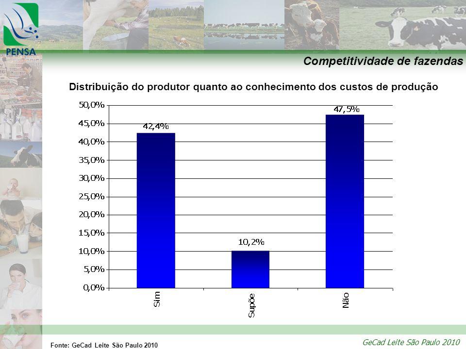 GeCad Leite São Paulo 2010 Competitividade de fazendas Distribuição do produtor quanto ao conhecimento dos custos de produção Fonte: GeCad Leite São P