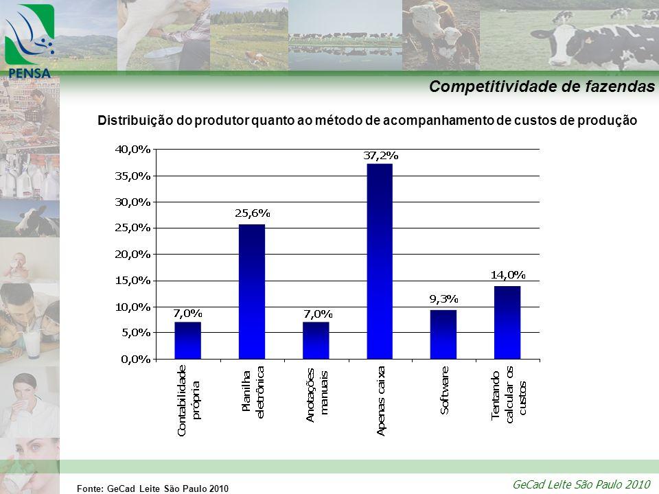 GeCad Leite São Paulo 2010 Competitividade de fazendas Distribuição do produtor quanto ao método de acompanhamento de custos de produção Fonte: GeCad
