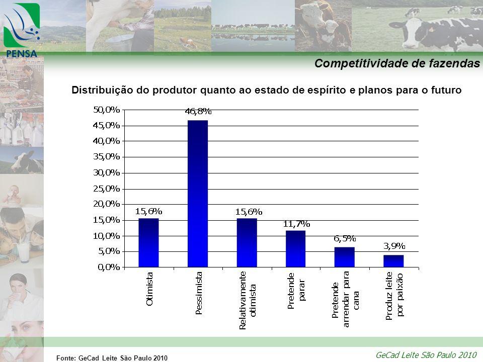 GeCad Leite São Paulo 2010 Competitividade de fazendas Distribuição do produtor quanto ao estado de espírito e planos para o futuro Fonte: GeCad Leite