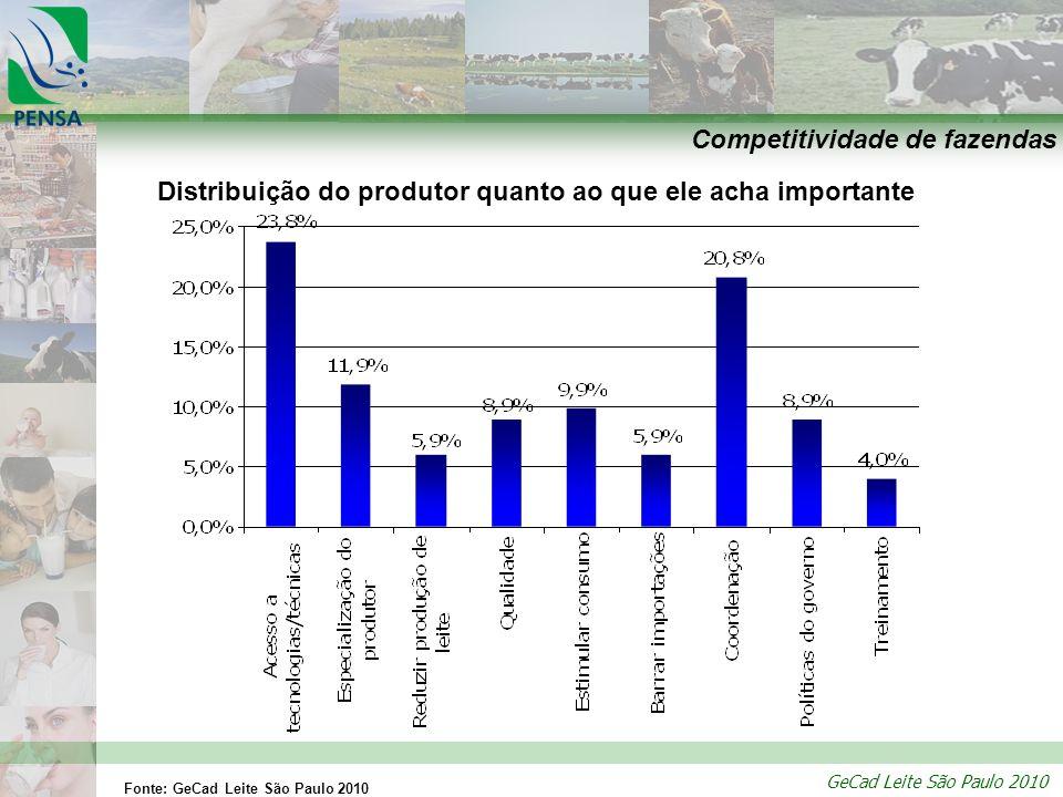 GeCad Leite São Paulo 2010 Competitividade de fazendas Distribuição do produtor quanto ao que ele acha importante Fonte: GeCad Leite São Paulo 2010