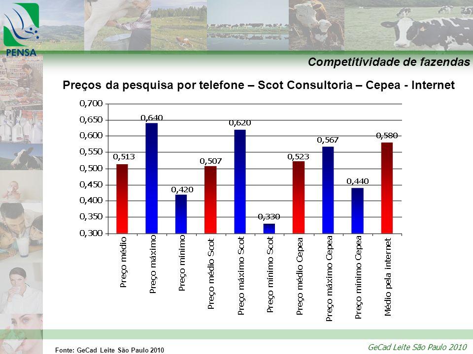 GeCad Leite São Paulo 2010 Competitividade de fazendas Preços da pesquisa por telefone – Scot Consultoria – Cepea - Internet Fonte: GeCad Leite São Pa