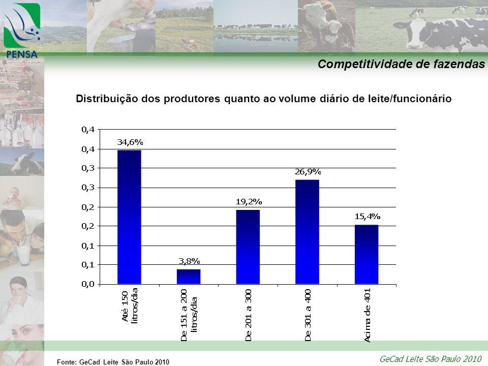 GeCad Leite São Paulo 2010 Competitividade de fazendas Distribuição dos produtores quanto ao volume diário de leite/funcionário Fonte: GeCad Leite São