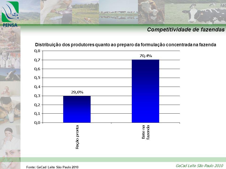 GeCad Leite São Paulo 2010 Competitividade de fazendas Distribuição dos produtores quanto ao preparo da formulação concentrada na fazenda Fonte: GeCad