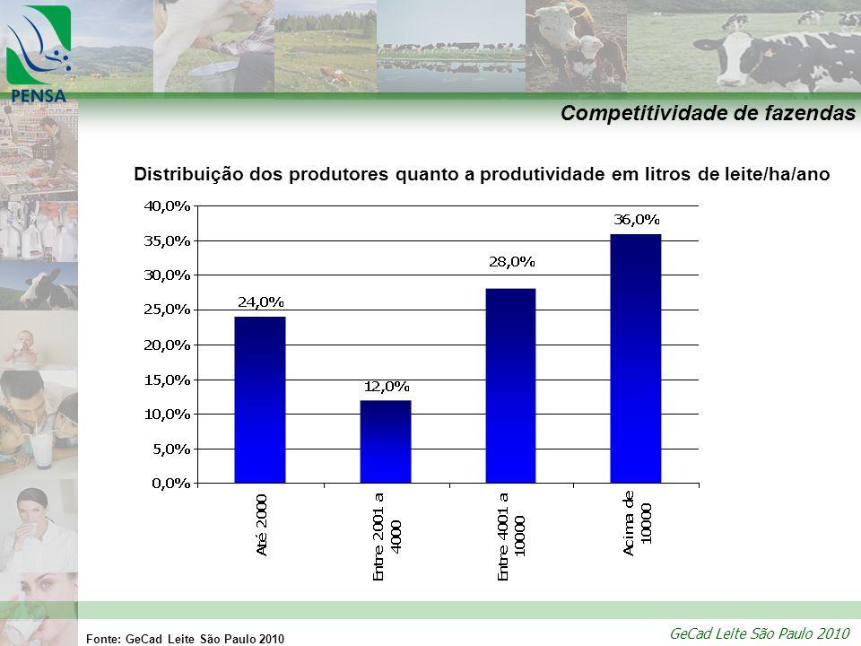 GeCad Leite São Paulo 2010 Competitividade de fazendas Distribuição dos produtores quanto a produtividade em litros de leite/ha/ano Fonte: GeCad Leite