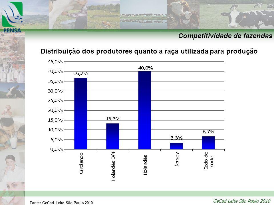 GeCad Leite São Paulo 2010 Competitividade de fazendas Distribuição dos produtores quanto a raça utilizada para produção Fonte: GeCad Leite São Paulo