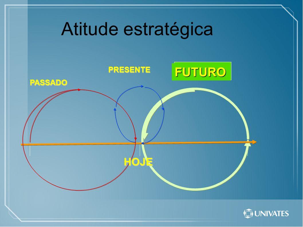FUTURO PRESENTEPASSADO HOJE Atitude estratégica