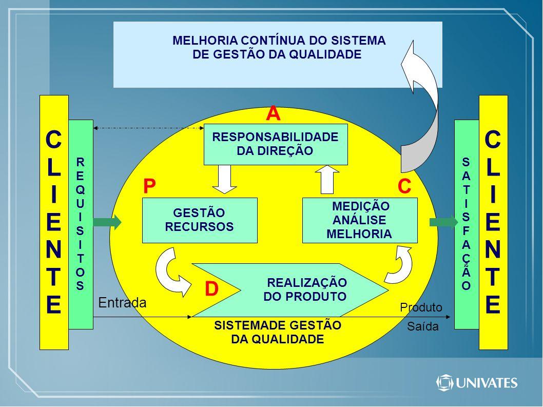 CLIENTECLIENTE MELHORIA CONTÍNUA DO SISTEMA DE GESTÃO DA QUALIDADE RESPONSABILIDADE DA DIREÇÃO GESTÃO RECURSOS MEDIÇÃO ANÁLISE MELHORIA REALIZAÇÃO DO