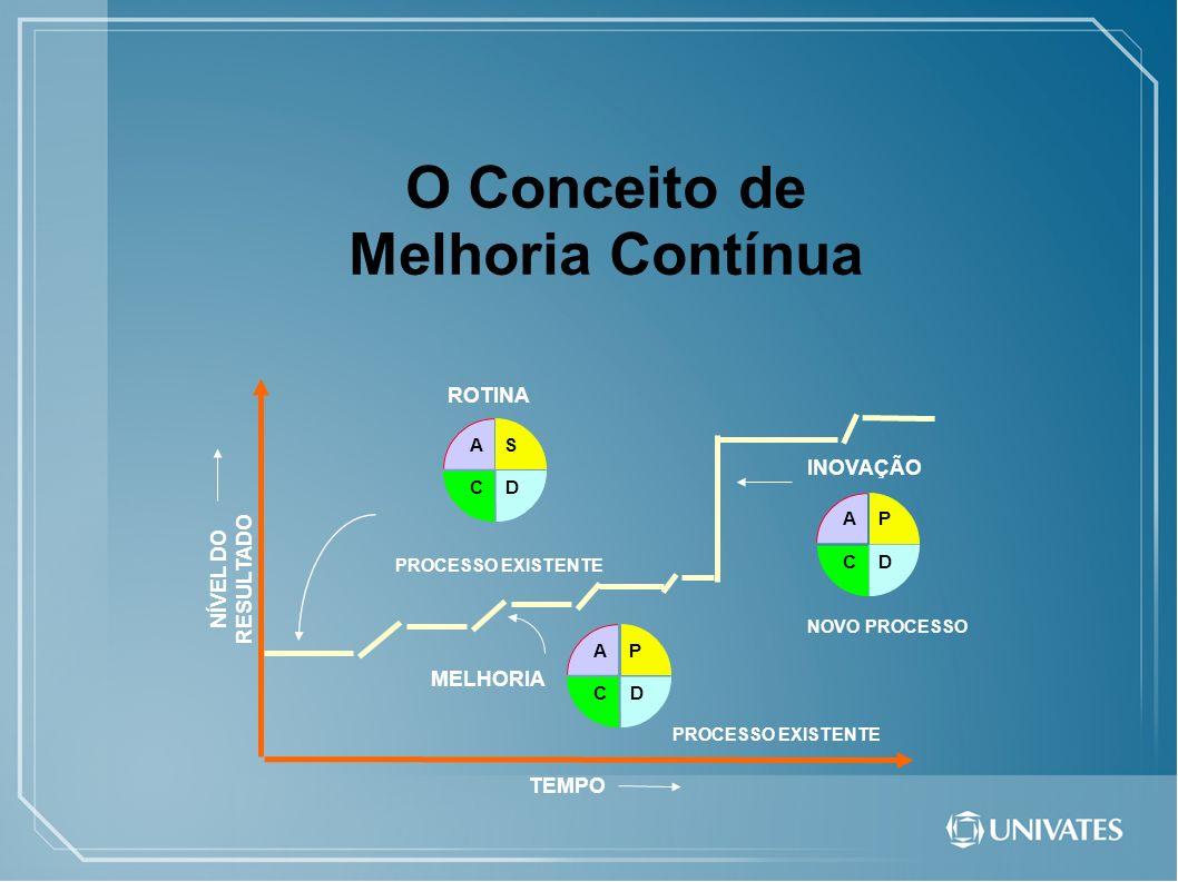 Considerações finais...Nem todo processo será um sucesso, Qualidade requer perseverança.