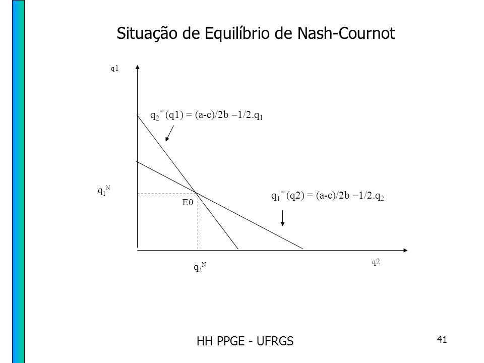 HH PPGE - UFRGS 41 E0 q 2 * (q1) = (a-c)/2b –1/2.q 1 q2 q1 q2Nq2N q1N q1N q 1 * (q2) = (a-c)/2b –1/2.q 2 Situação de Equilíbrio de Nash-Cournot