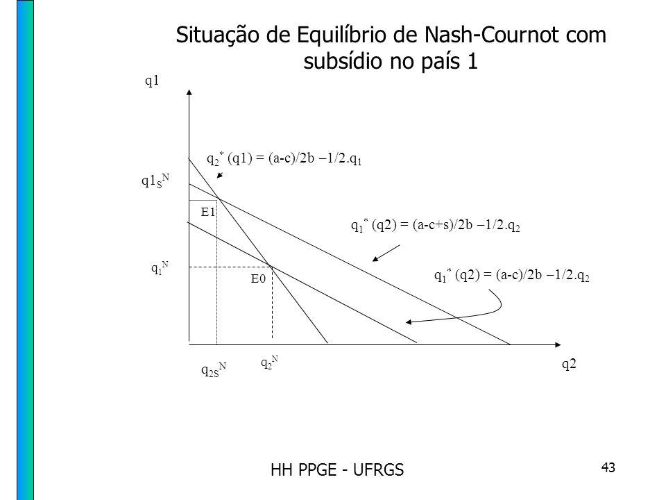 HH PPGE - UFRGS 43 E1 E0 q2 q1 q2Nq2N q1N q1N q 1 * (q2) = (a-c)/2b –1/2.q 2 q 2 * (q1) = (a-c)/2b –1/2.q 1 q 1 * (q2) = (a-c+s)/2b –1/2.q 2 q 2S N q1 S N Situação de Equilíbrio de Nash-Cournot com subsídio no país 1