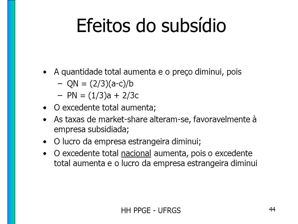 HH PPGE - UFRGS 44 Efeitos do subsídio A quantidade total aumenta e o preço diminui, pois –QN = (2/3)(a-c)/b –PN = (1/3)a + 2/3c O excedente total aumenta; As taxas de market-share alteram-se, favoravelmente à empresa subsidiada; O lucro da empresa estrangeira diminui; O excedente total nacional aumenta, pois o excedente total aumenta e o lucro da empresa estrangeira diminui