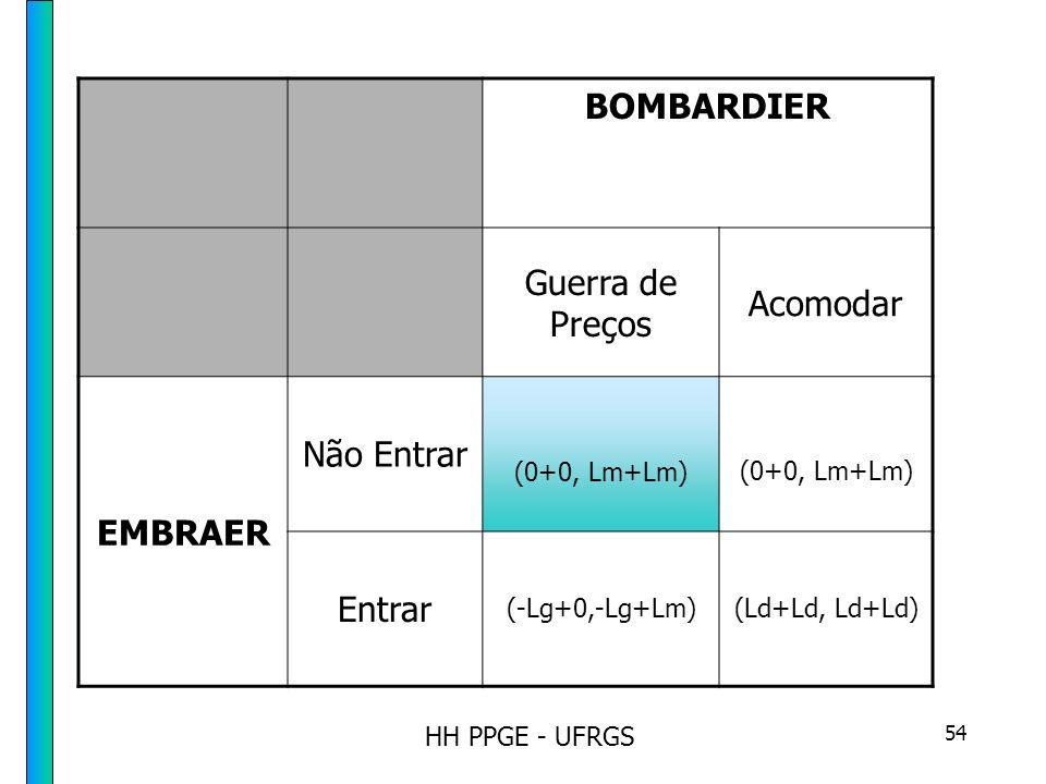 HH PPGE - UFRGS 54 BOMBARDIER Guerra de Preços Acomodar EMBRAER Não Entrar (0+0, Lm+Lm) Entrar (-Lg+0,-Lg+Lm)(Ld+Ld, Ld+Ld)
