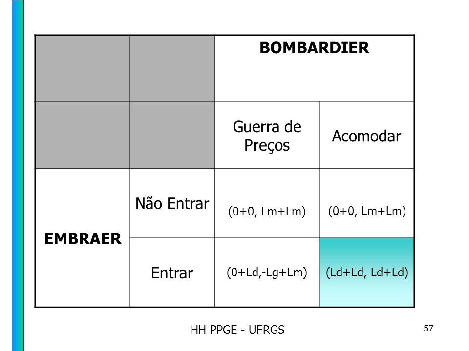 HH PPGE - UFRGS 57 BOMBARDIER Guerra de Preços Acomodar EMBRAER Não Entrar (0+0, Lm+Lm) Entrar (0+Ld,-Lg+Lm)(Ld+Ld, Ld+Ld)
