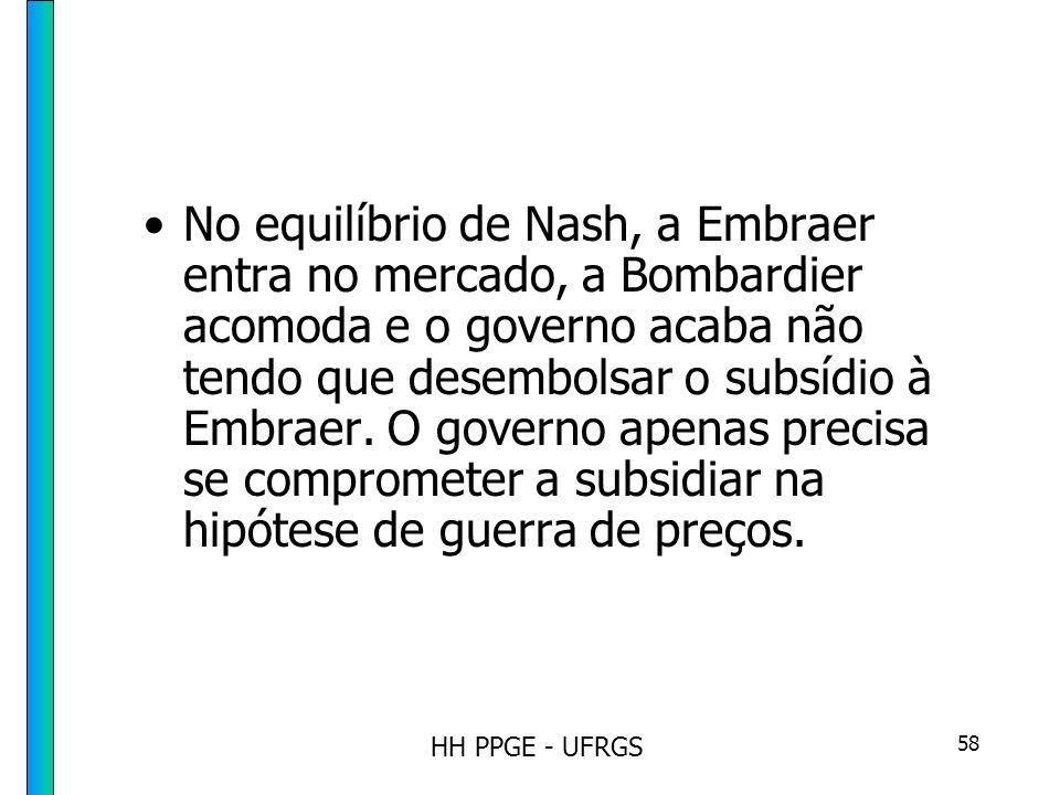 HH PPGE - UFRGS 58 No equilíbrio de Nash, a Embraer entra no mercado, a Bombardier acomoda e o governo acaba não tendo que desembolsar o subsídio à Embraer.