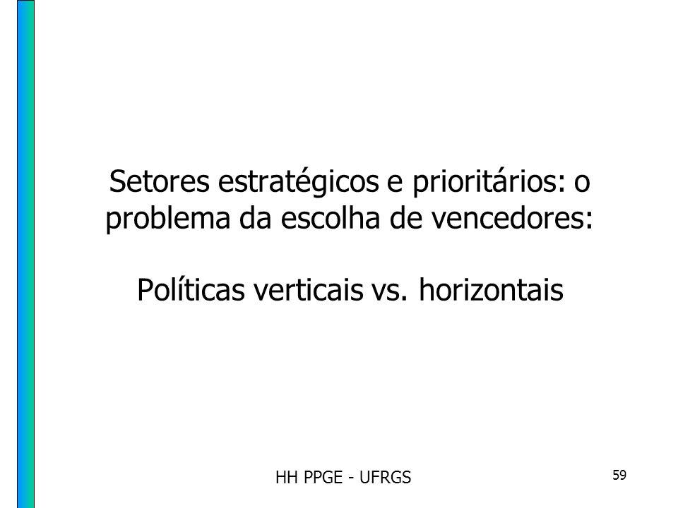HH PPGE - UFRGS 59 Setores estratégicos e prioritários: o problema da escolha de vencedores: Políticas verticais vs.