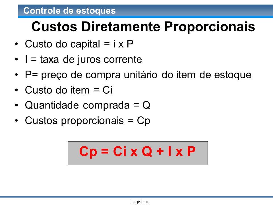 Logística Controle de estoques Custos Diretamente Proporcionais Custo do capital = i x P I = taxa de juros corrente P= preço de compra unitário do ite