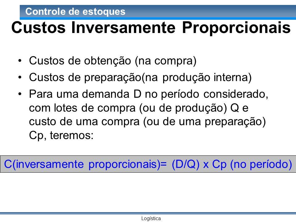 Logística Controle de estoques Custos Inversamente Proporcionais Custos de obtenção (na compra) Custos de preparação(na produção interna) Para uma dem