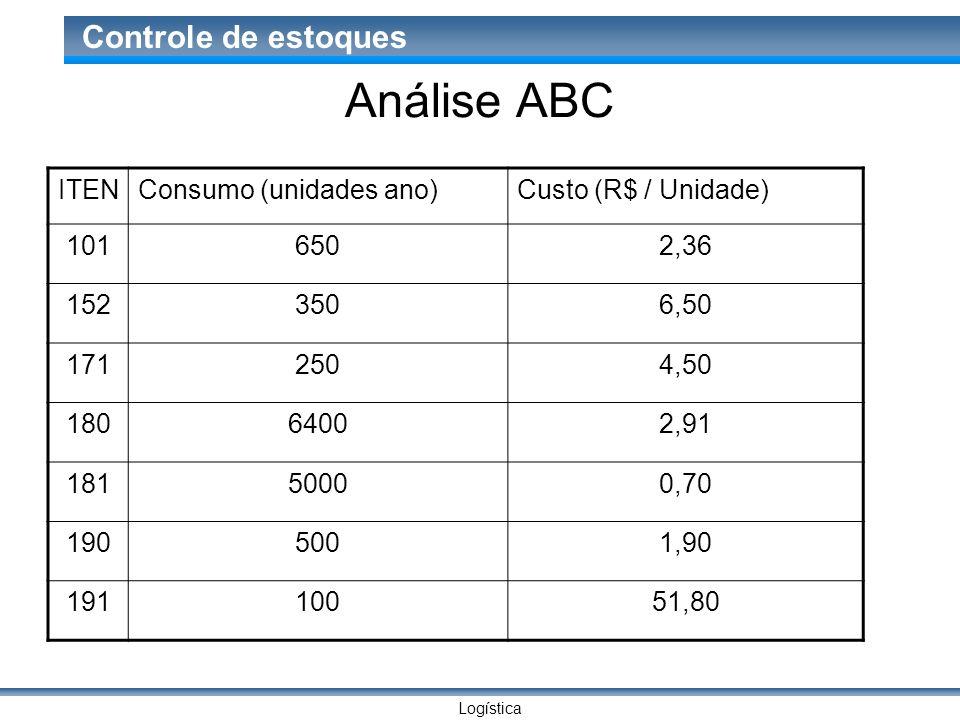 Logística Controle de estoques Análise ABC ITENConsumo (unidades ano)Custo (R$ / Unidade) 1016502,36 1523506,50 1712504,50 18064002,91 18150000,70 190