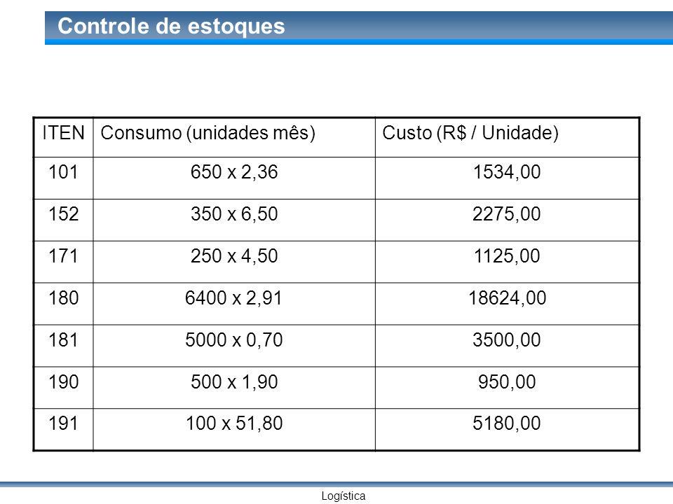 Logística Controle de estoques ITENConsumo (unidades mês)Custo (R$ / Unidade) 101650 x 2,361534,00 152350 x 6,502275,00 171250 x 4,501125,00 1806400 x