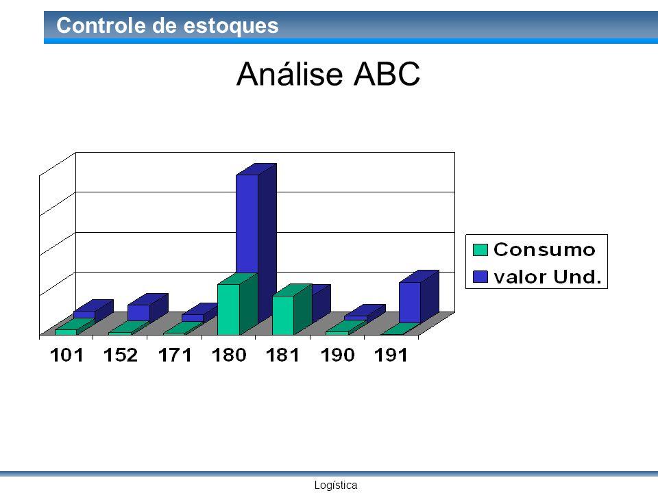 Logística Controle de estoques Análise ABC