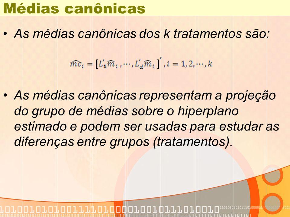 Médias canônicas As médias canônicas dos k tratamentos são: As médias canônicas representam a projeção do grupo de médias sobre o hiperplano estimado