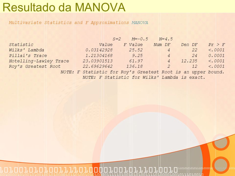 Resultado da MANOVA Multivariate Statistics and F Approximations MANOVA S=2 M=-0.5 N=4.5 Statistic Value F Value Num DF Den DF Pr > F Wilks' Lambda 0.