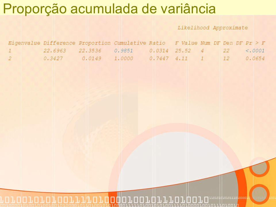 Proporção acumulada de variância Likelihood Approximate Eigenvalue Difference Proportion Cumulative Ratio F Value Num DF Den DF Pr > F 1 22.6963 22.35