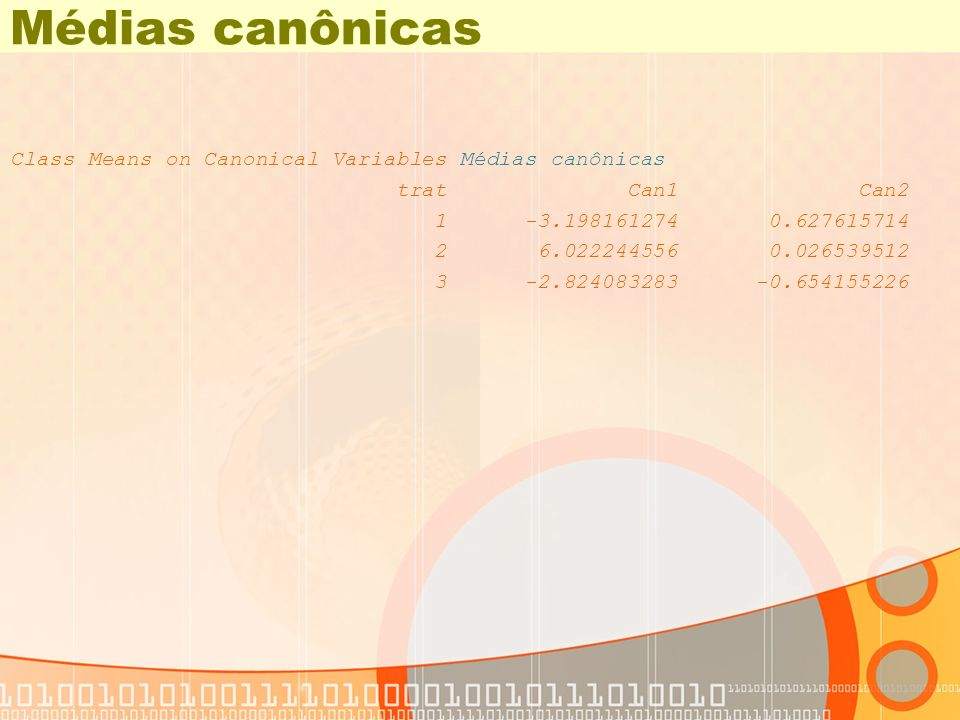 Médias canônicas Class Means on Canonical Variables Médias canônicas trat Can1 Can2 1 -3.198161274 0.627615714 2 6.022244556 0.026539512 3 -2.82408328