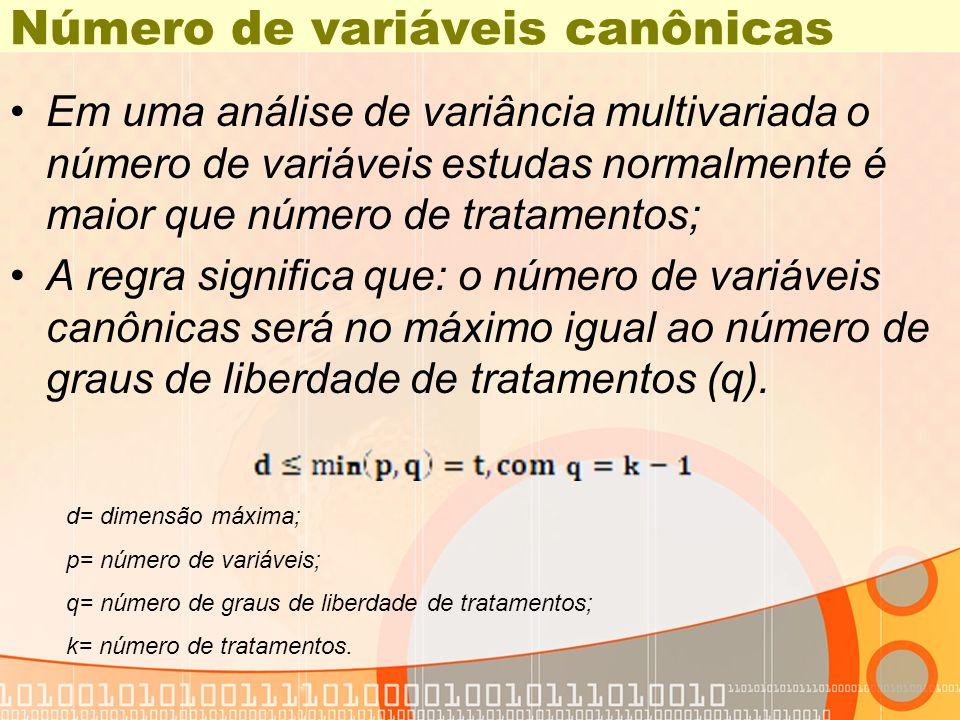 Matrizes E, H e A Exemplo de Análise de Variáveis Canônicas DIC 18 21:59 Thursday, March 28, 2007 The CANDISC Procedure Pooled Within-Class SSCP Matrix Matriz E Resíduo Variable X1 X2 X1 0.4579600000 0.1512000000 X2 0.1512000000 0.0975200000 Between-Class SSCP Matrix Matriz H Trat Variable X1 X2 X1 7.247640000 0.870100000 X2 0.870100000 0.127853333 Total-Sample SSCP Matrix Matriz A Total Variable X1 X2 X1 7.705600000 1.021300000 X2 1.021300000 0.225373333
