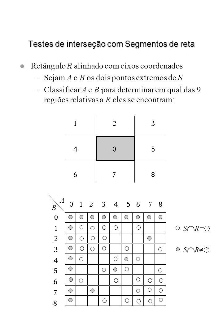 Testes de interseção com Segmentos de reta l Retângulo R alinhado com eixos coordenados – Sejam A e B os dois pontos extremos de S – Classificar A e B