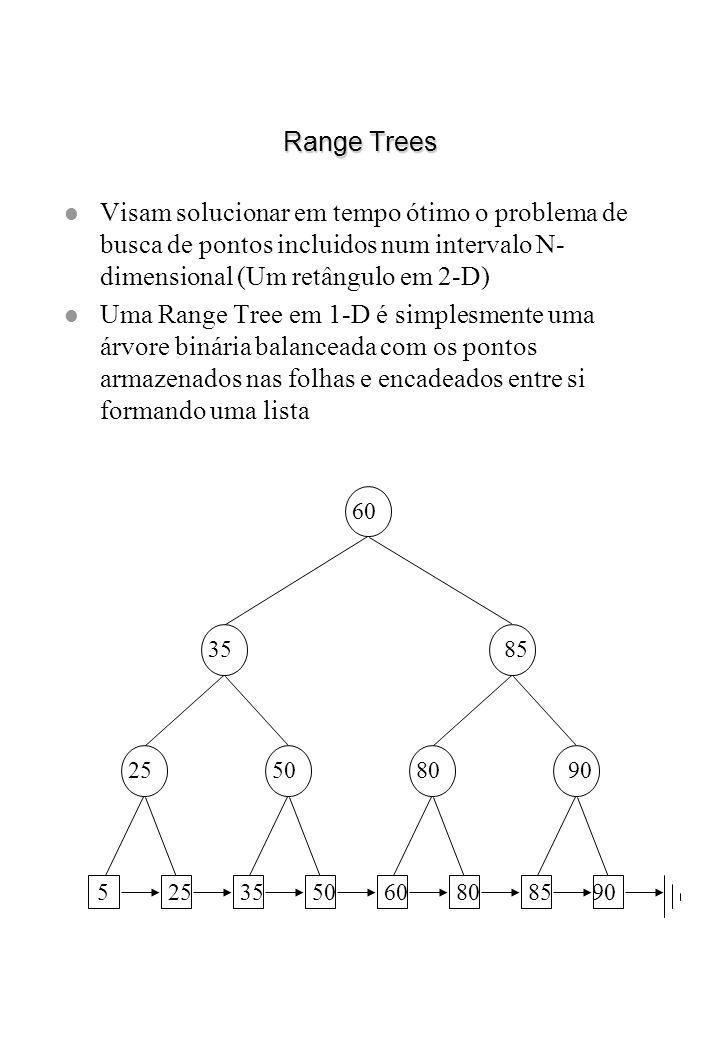 Range Trees l Visam solucionar em tempo ótimo o problema de busca de pontos incluidos num intervalo N- dimensional (Um retângulo em 2-D) l Uma Range T
