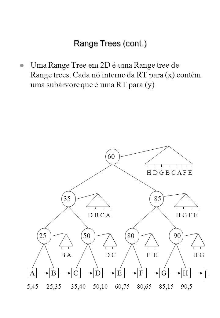 Range Trees (cont.) l Uma Range Tree em 2D é uma Range tree de Range trees. Cada nó interno da RT para (x) contém uma subárvore que é uma RT para (y)