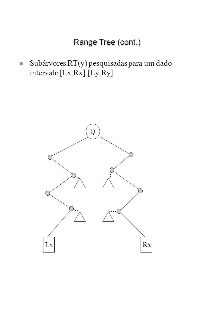 Range Tree (cont.) l Subárvores RT(y) pesquisadas para um dado intervalo [Lx,Rx],[Ly,Ry] Q Lx Rx