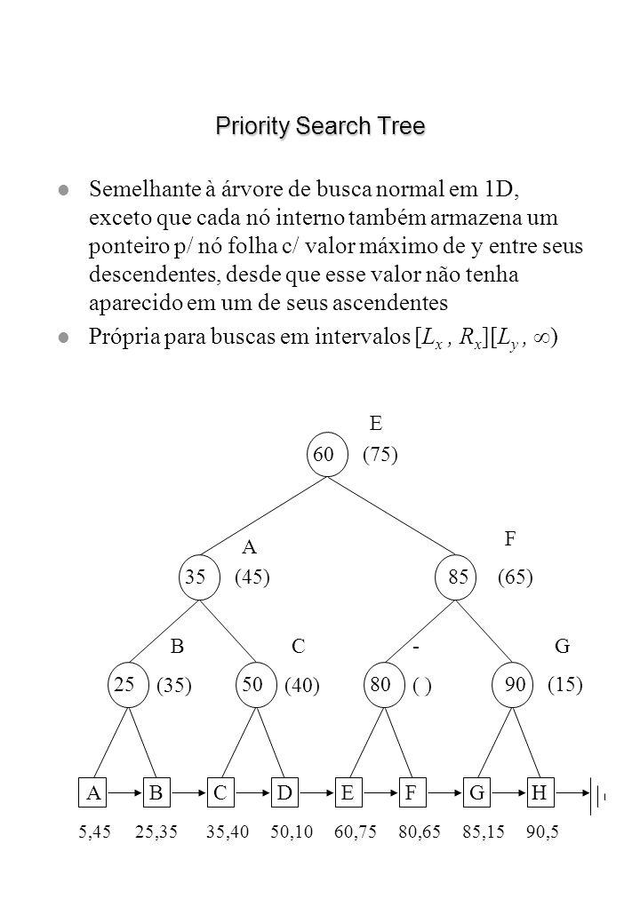 Priority Search Tree l Semelhante à árvore de busca normal em 1D, exceto que cada nó interno também armazena um ponteiro p/ nó folha c/ valor máximo d