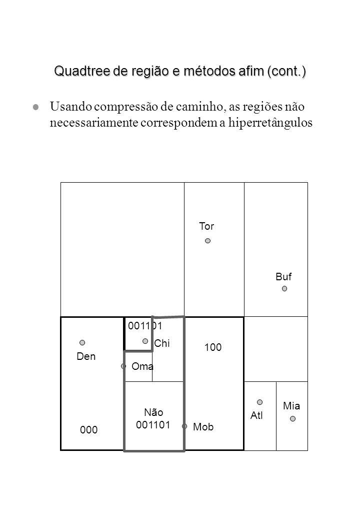Quadtree de região e métodos afim (cont.) l Usando compressão de caminho, as regiões não necessariamente correspondem a hiperretângulos Den Chi Oma To