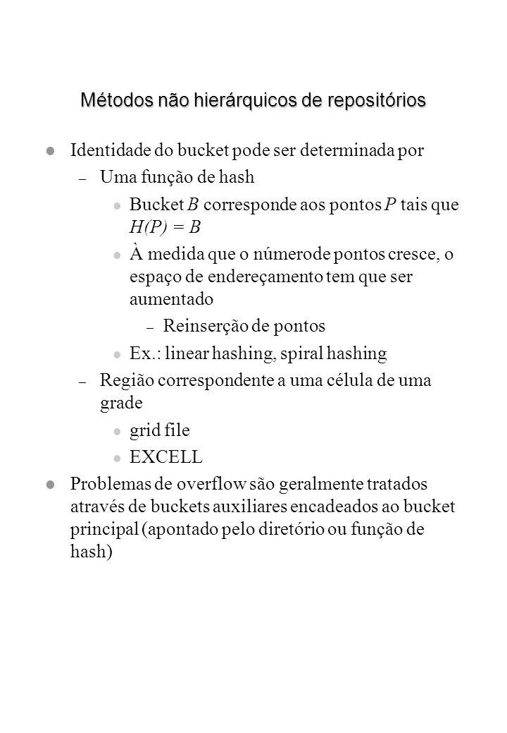 Métodos não hierárquicos de repositórios l Identidade do bucket pode ser determinada por – Uma função de hash l Bucket B corresponde aos pontos P tais