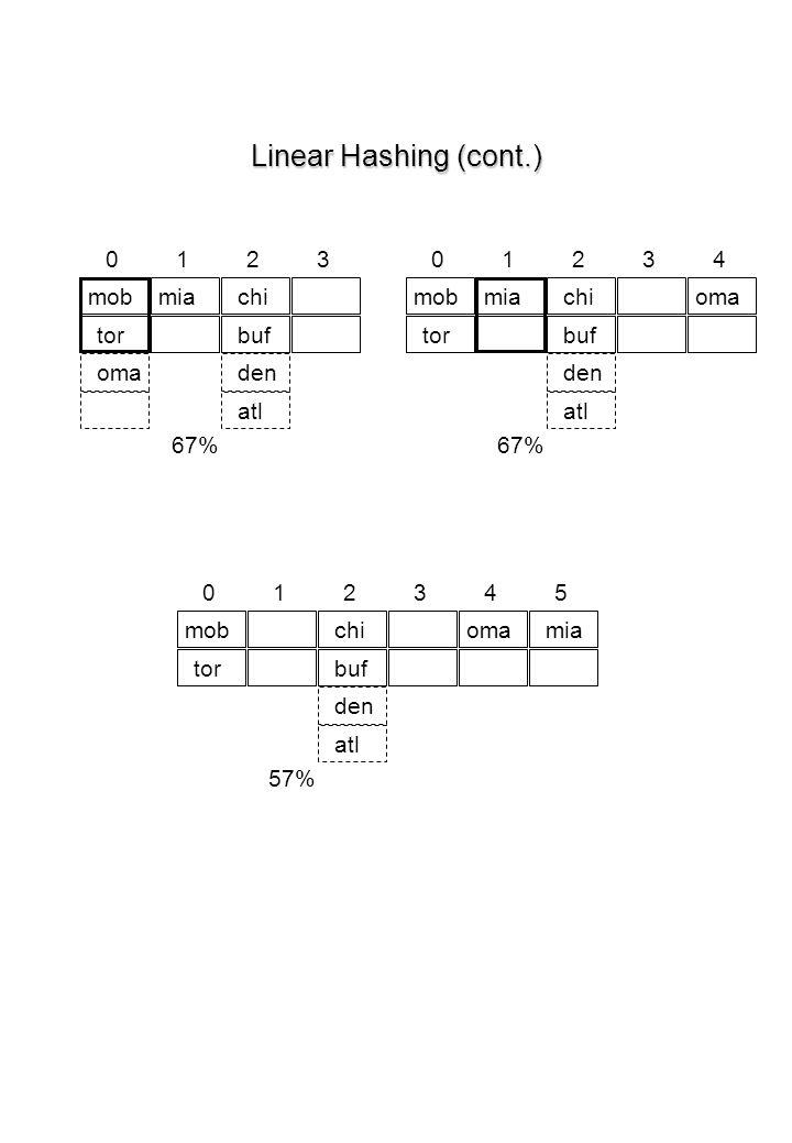 Linear Hashing (cont.) chi 67% 0 mob 1 tor 2 buf 3 denoma atl mia chi 67% 0 mob 1 tor 2 buf 3 den oma atl mia 4 chi 57% 0 mob 1 tor 2 buf 3 den oma at