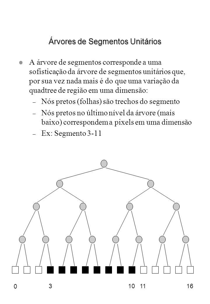 Árvores de Segmentos Unitários l A árvore de segmentos corresponde a uma sofisticação da árvore de segmentos unitários que, por sua vez nada mais é do