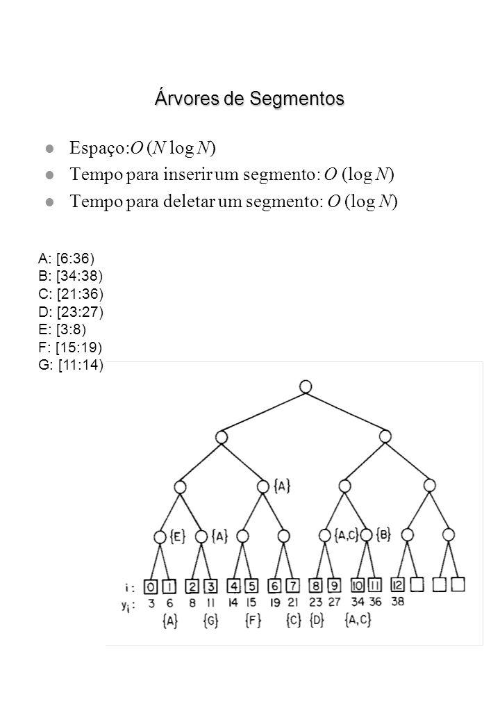 Árvores de Segmentos l Espaço:O (N log N) l Tempo para inserir um segmento: O (log N) l Tempo para deletar um segmento: O (log N) A: [6:36) B: [34:38)