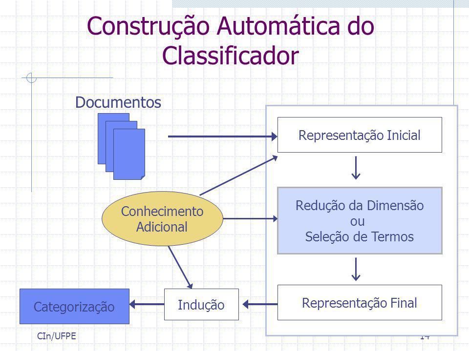 CIn/UFPE14 Construção Automática do Classificador Documentos Representação Inicial Redução da Dimensão ou Seleção de Termos Representação Final Induçã