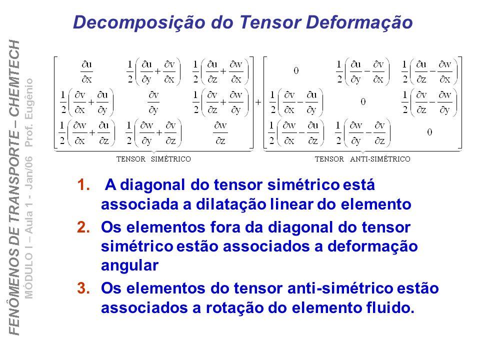 FENÔMENOS DE TRANSPORTE – CHEMTECH MÓDULO I – Aula 1 - Jan/06 Prof. Eugênio Decomposição do Tensor Deformação 1. A diagonal do tensor simétrico está a