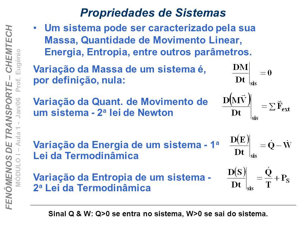 FENÔMENOS DE TRANSPORTE – CHEMTECH MÓDULO I – Aula 1 - Jan/06 Prof. Eugênio Propriedades de Sistemas Um sistema pode ser caracterizado pela sua Massa,